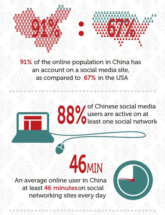 ข้อมูล พฤติกรรมผู้ใช้ Social Media ในประเทศจีน