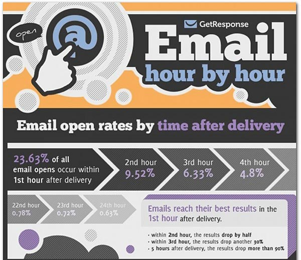 Best-Time-To-send-emails1