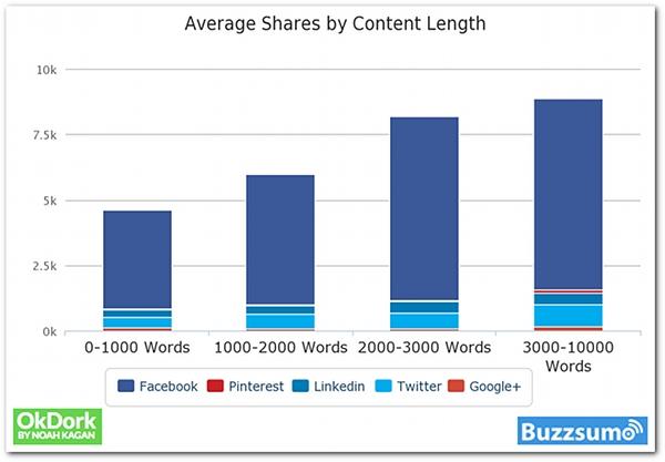 ปัจจัยที่ทำให้เนื้อหา Content  ถูกกล่าวถึงแบบปากต่อปาก
