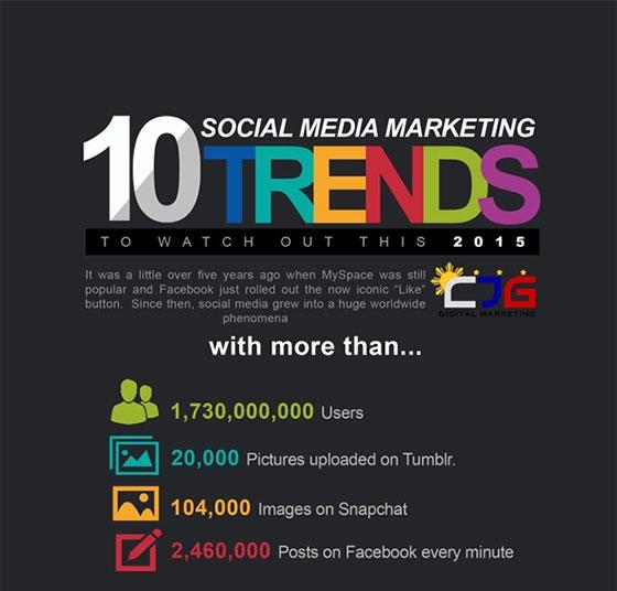 10 แนวโน้มการตลาด Social Media ควรรู้ในปี 2015