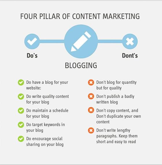 ควรทำ และไม่ควรทำในการเขียน Blog