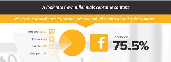 ทำอย่างไรให้ Content เข้าถึง และชนะใจกลุ่ม Millennials