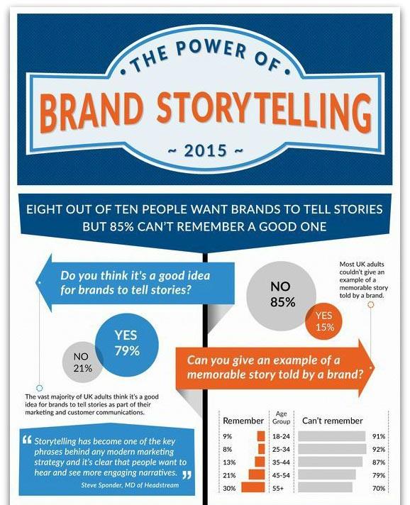 3 เทคนิค ช่วยปรับปรุงการเล่าเรื่องแบรนด์ Brand Story Telling